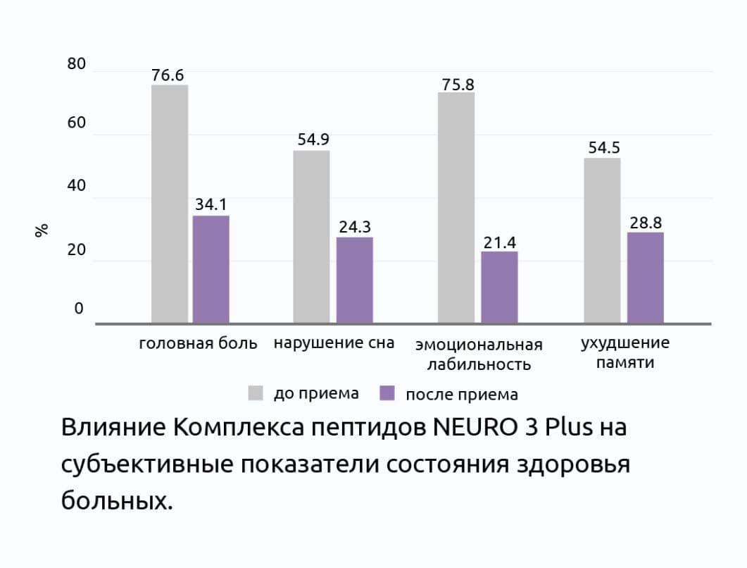 НЕЙРО 3 Плюс® Клинические испытания пептидов Витуаль