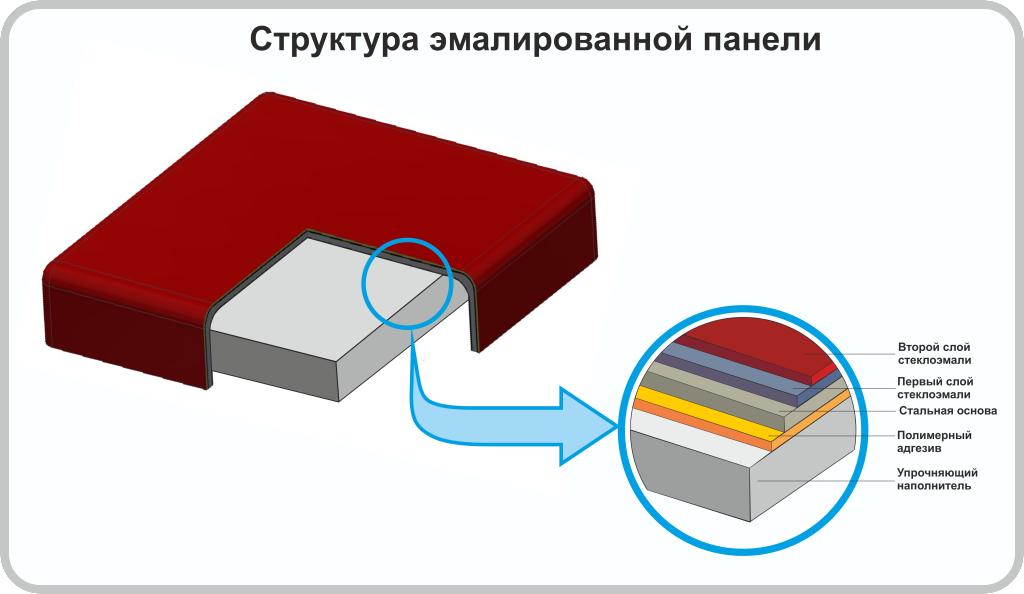 Struktura-paneli-1024x594.png