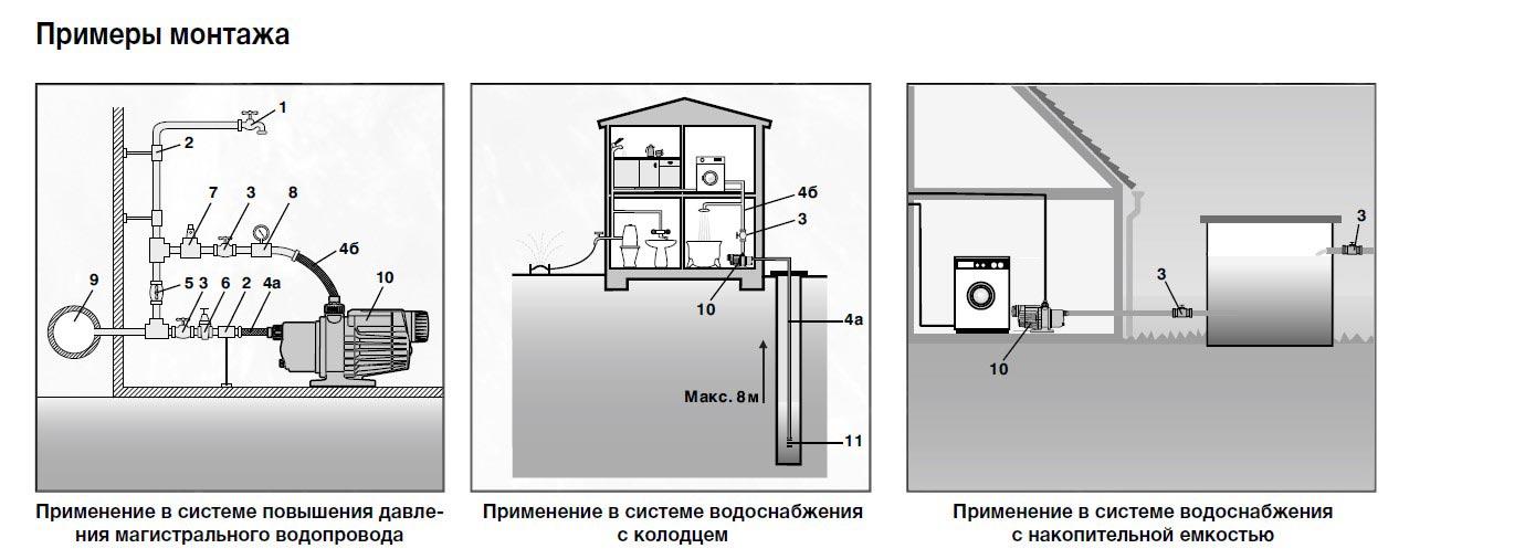 насосная станция грундфос варианты монтажа