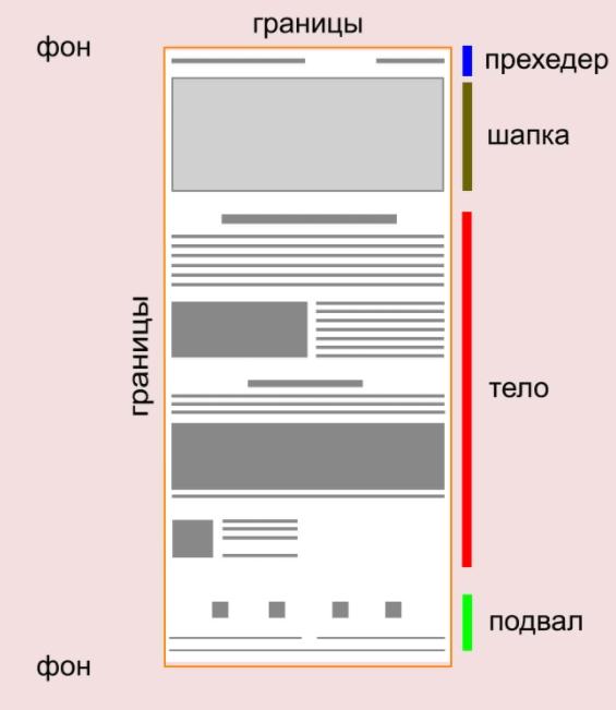 Макет письма с правильной структурой