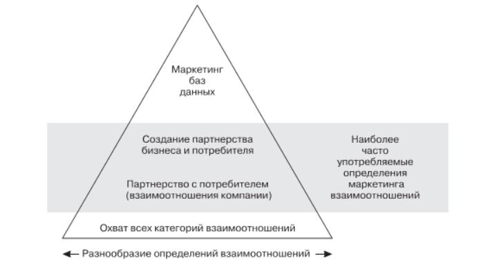 Систематизация определений маркетинга взаимоотношений