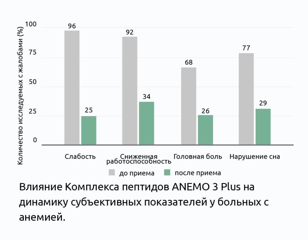 Клиническое изучение комплекса пептидов АНЕМО 3 Плюс®