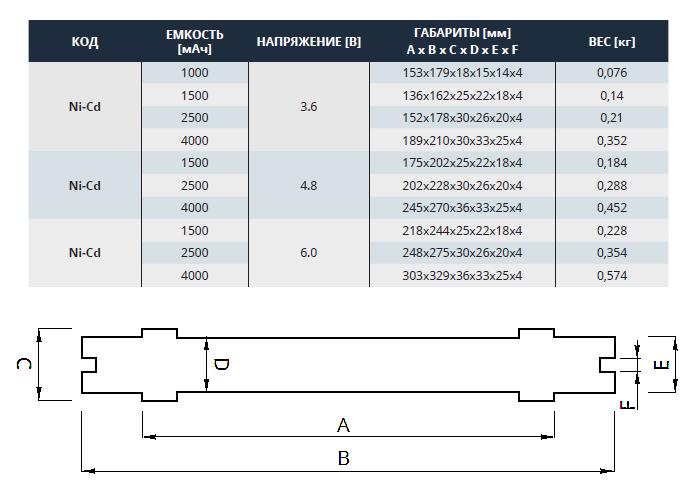 Технические характеристики Ni-Cd аккумуляторов для аварийного освещения