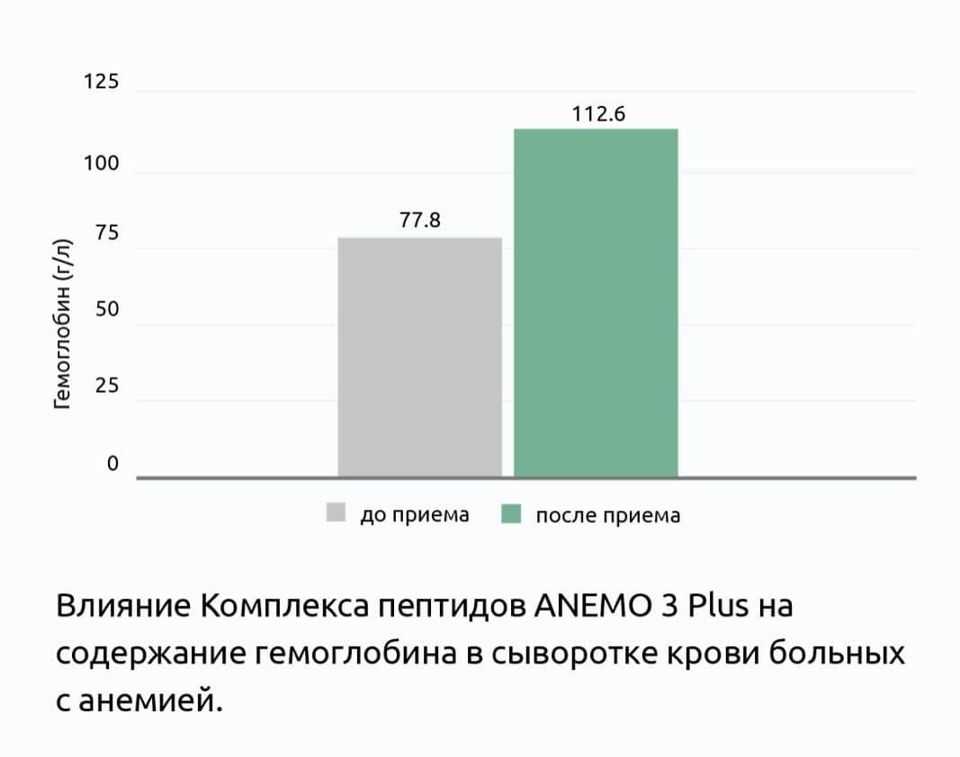 Клиническое изучение пептидов АНЕМО 3 Плюс®