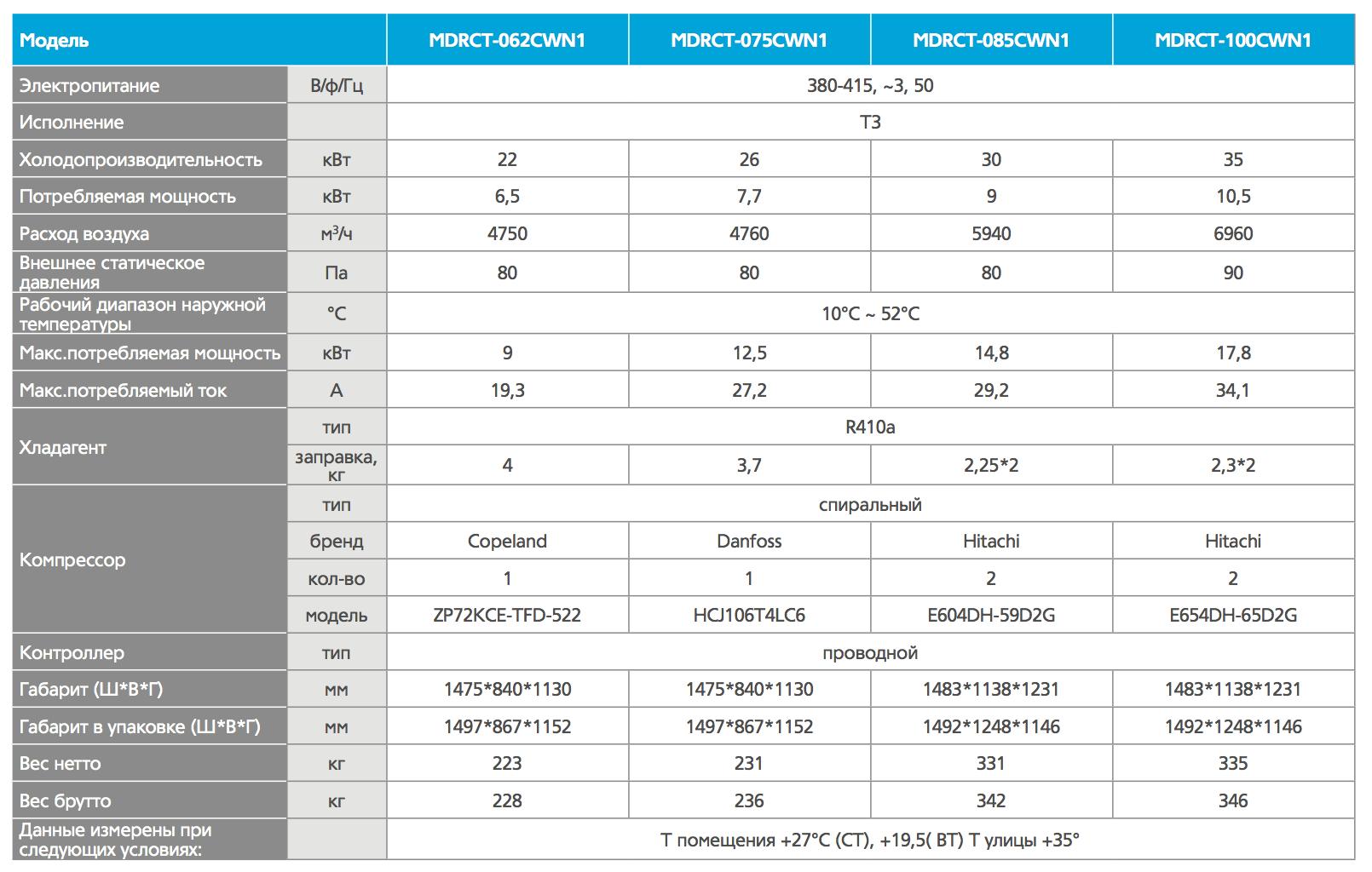 Характеристики_MDRCT_62-100.png