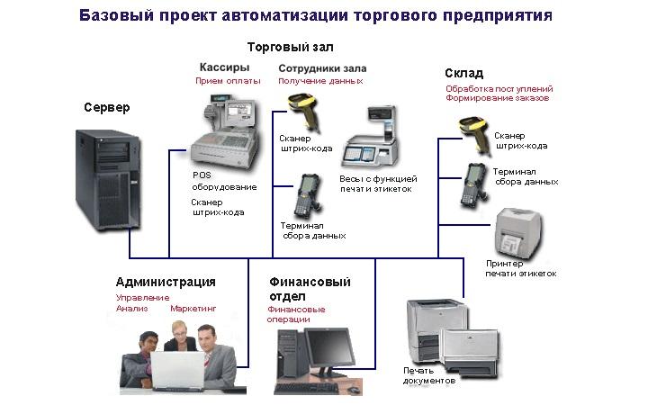 Управленческая структура и оборудование для автоматизации розничного магазина