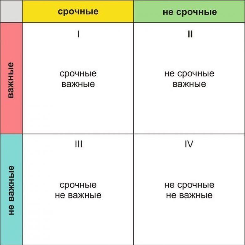 график планирование