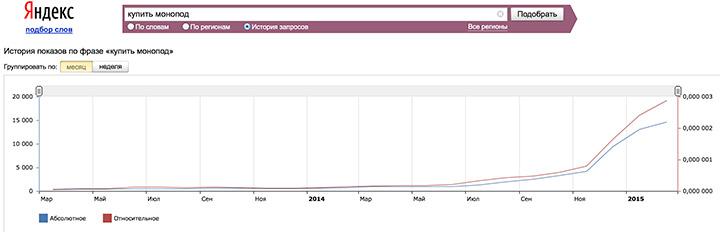 Пример растущего тренда