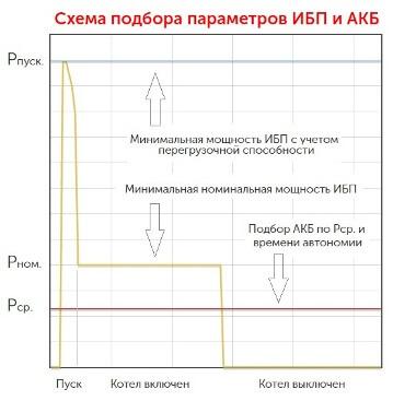 Подбор параметров ИБП для котла