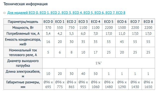 Модели скважинного насоса Unipump ЕСО 7