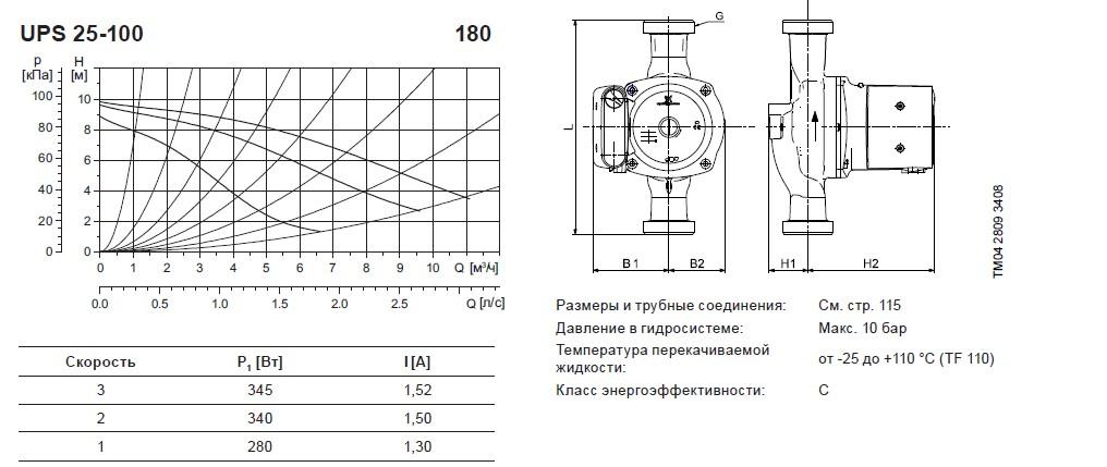 циркуляционный насос грундфос характеристики