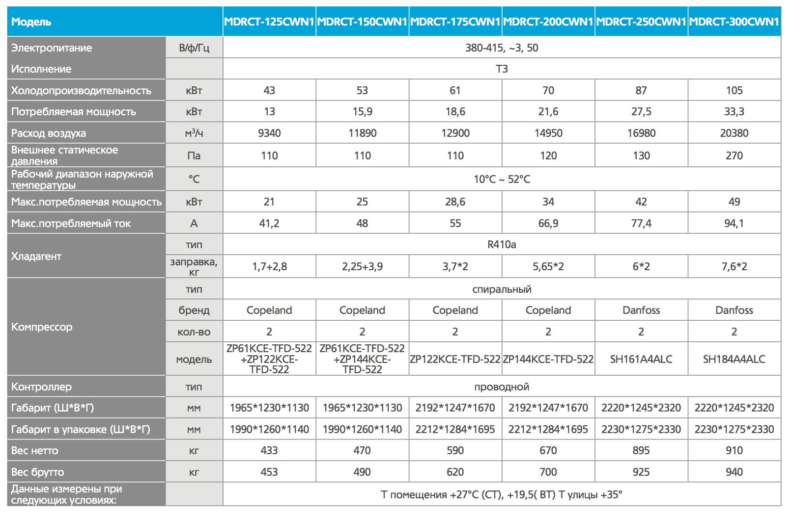 Характеристики_MDRCT_125-300.png