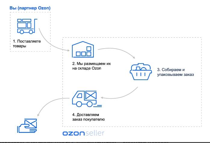 Схема работы FBO на примере Ozon