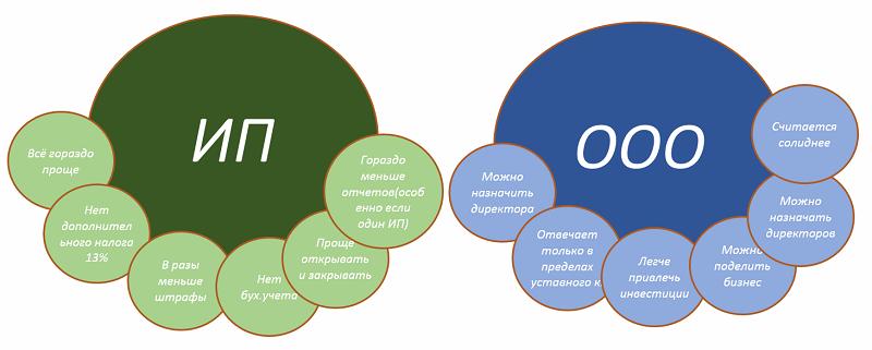 Сравнение форм организации бизнеса