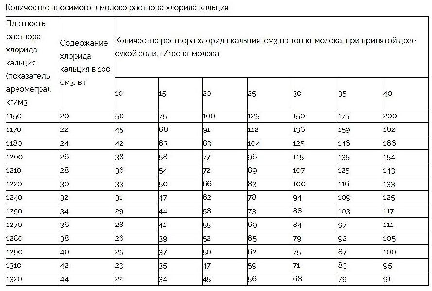 Количество хлористого кальция для сыра, таблица