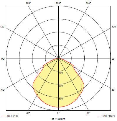 Кривая силы света для светильника аварийного освещения на светодиодах ONTEC-A