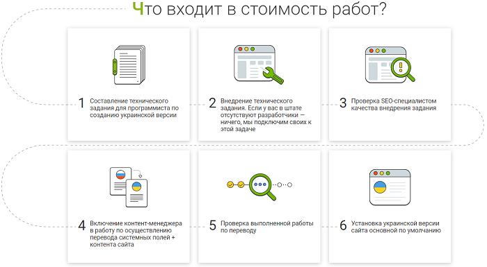 Этапы перевода сайта на украинский язык