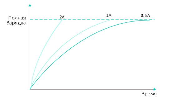 Максимальный Зарядный Ток 2A Боксмода WISMEC SINUOUS P80 Для Быстрой Зарядки