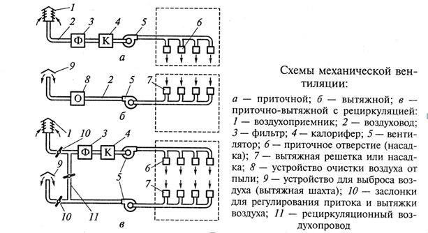 схемы механической вытяжной, приточной и приточно-вытяжной складской вентиляции