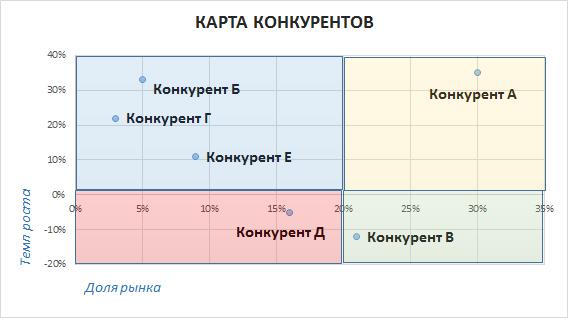 Проведение анализа при помощи составления карты конкурентов