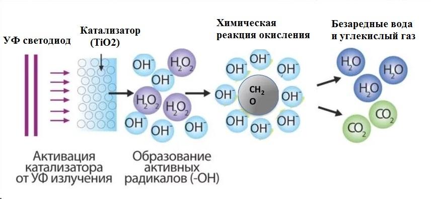 Фотокаталитический обеззараживатель