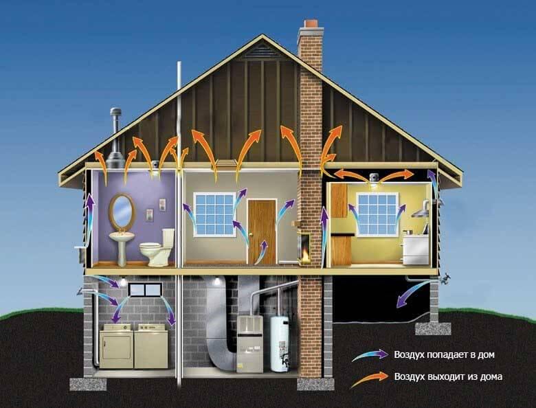 проектирование вентиляции и кондиционирования коттеджа