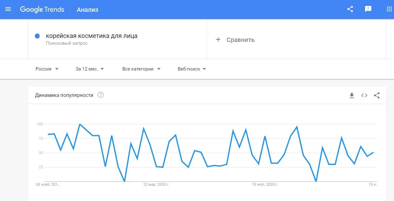 Динамика популярности запроса в Google Trends