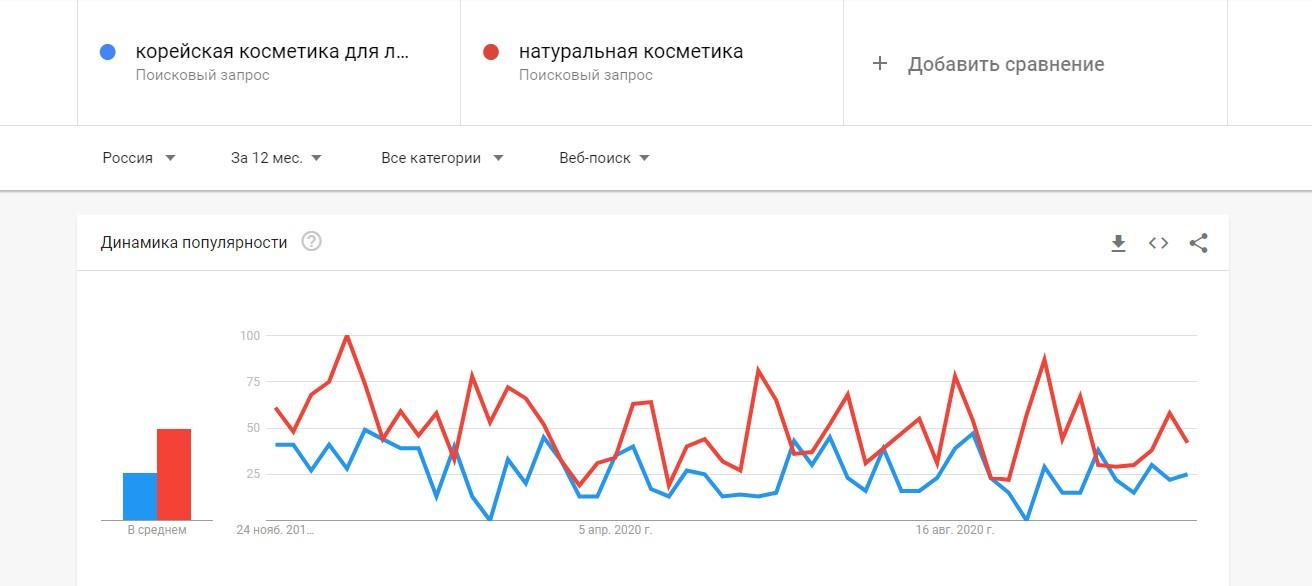 Сравнение популярности ключевых запросов в Google Trends