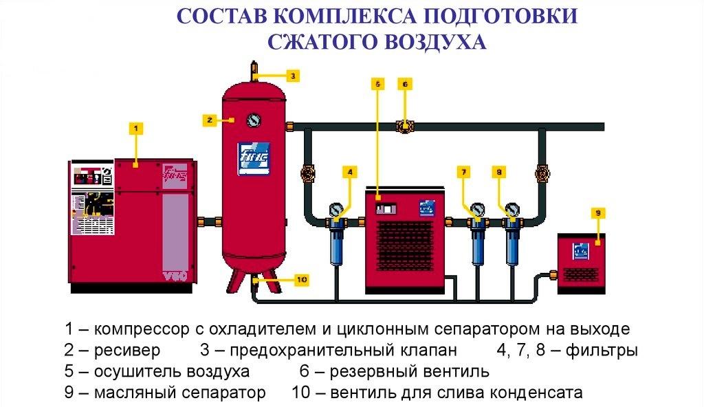 Пример сборной конструкции винтового компрессора