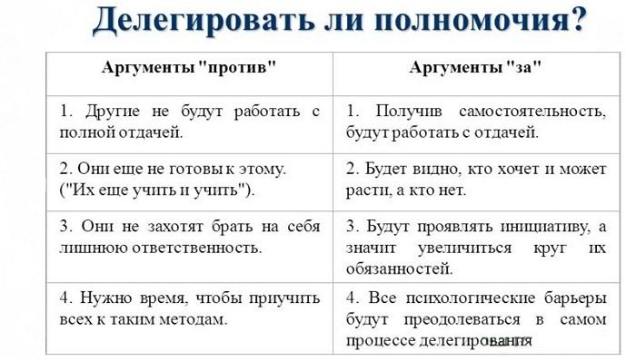 Роль делегирования полномочий