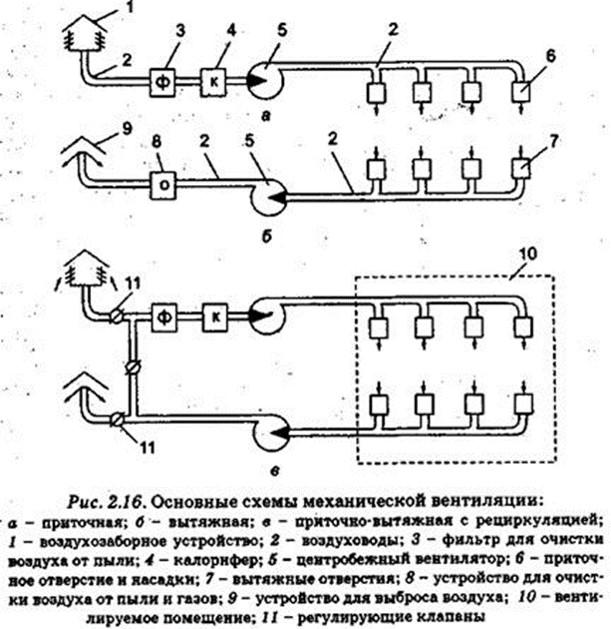 подробная схема всех видов вентиляции