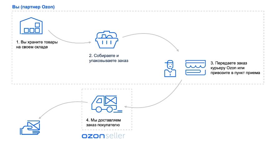 Принципы работы FBS на примере Ozon
