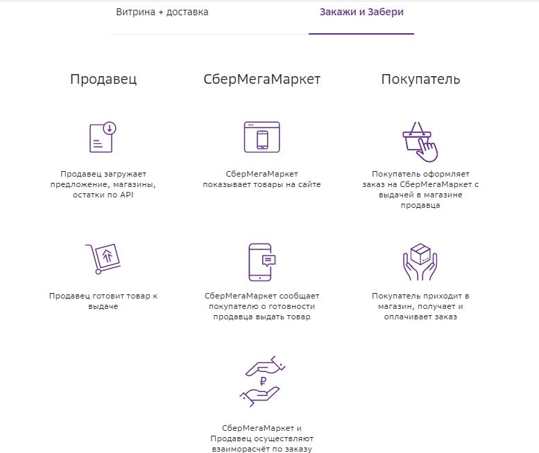 Принципы работы схемы на «СберМегаМаркете»