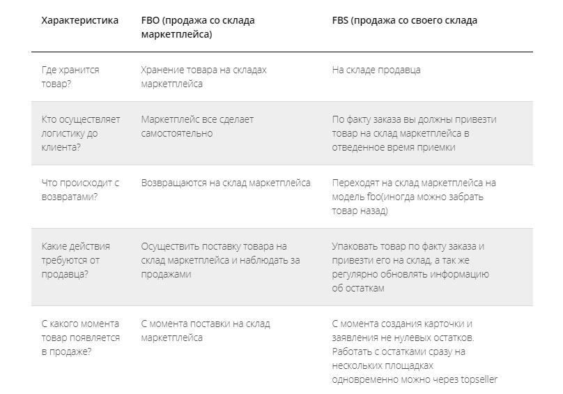 Сравнительные характеристики основных моделей работы