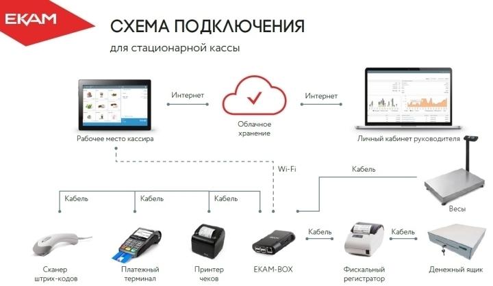 Микрокомпьютер ЕКАМ-BOX объединяет в единую систему всю торговую технику
