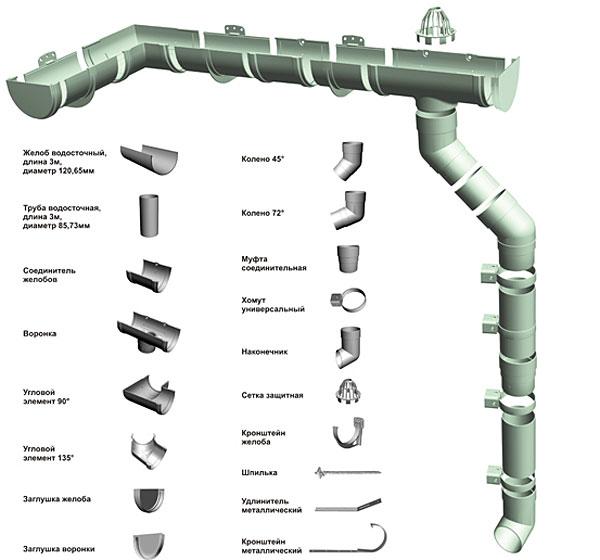 Водосточная система Деке премиум