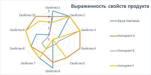 Многоугольника характеристик товара