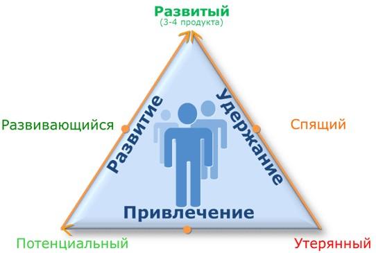 Жизненный цикл клиента