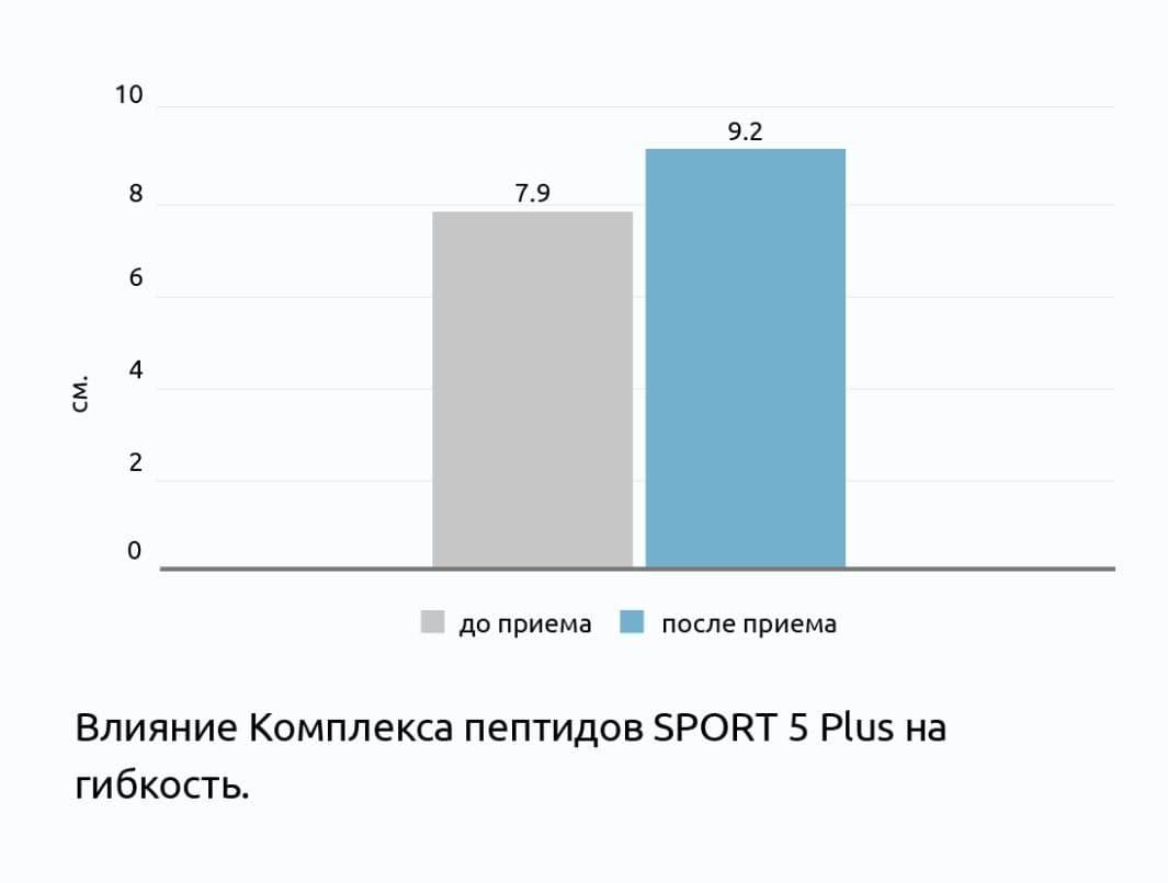 Клинические исследования пептидов СПРОРТ 5 Плюс®
