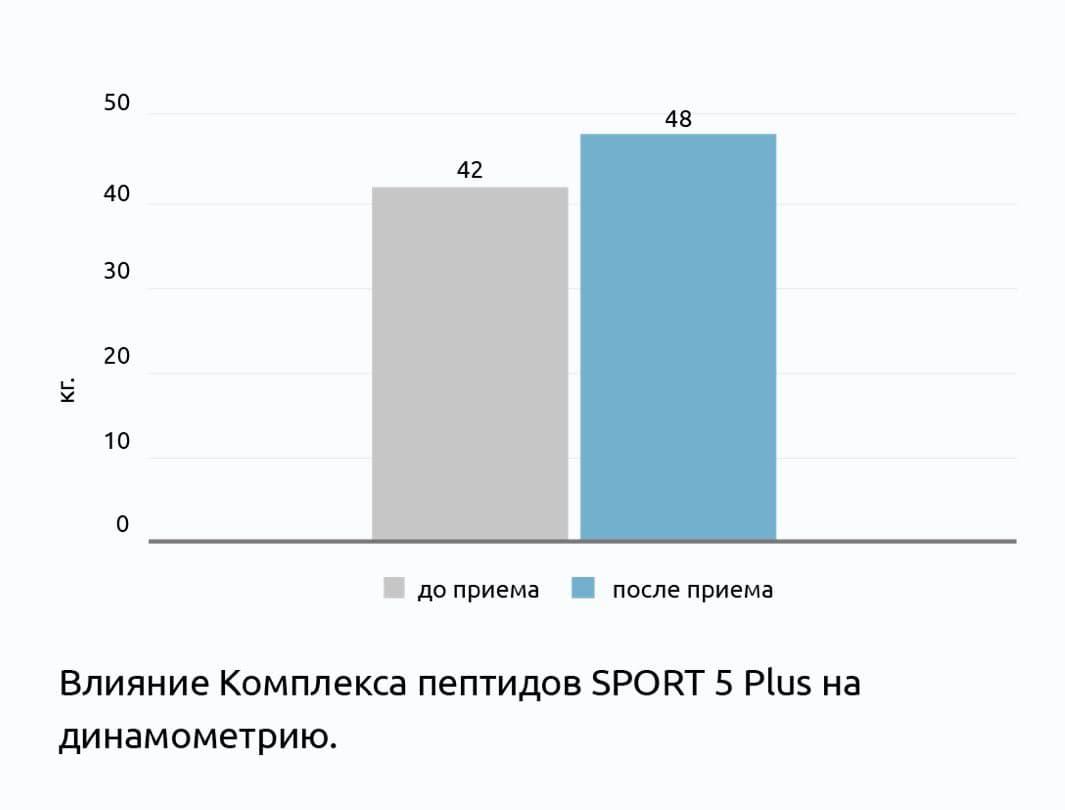 Клинические испытания пептидов СПРОРТ 5 Плюс®