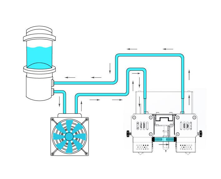 Система охлаждения, состоящая из жидкостного охлаждения и воздушного насоса.