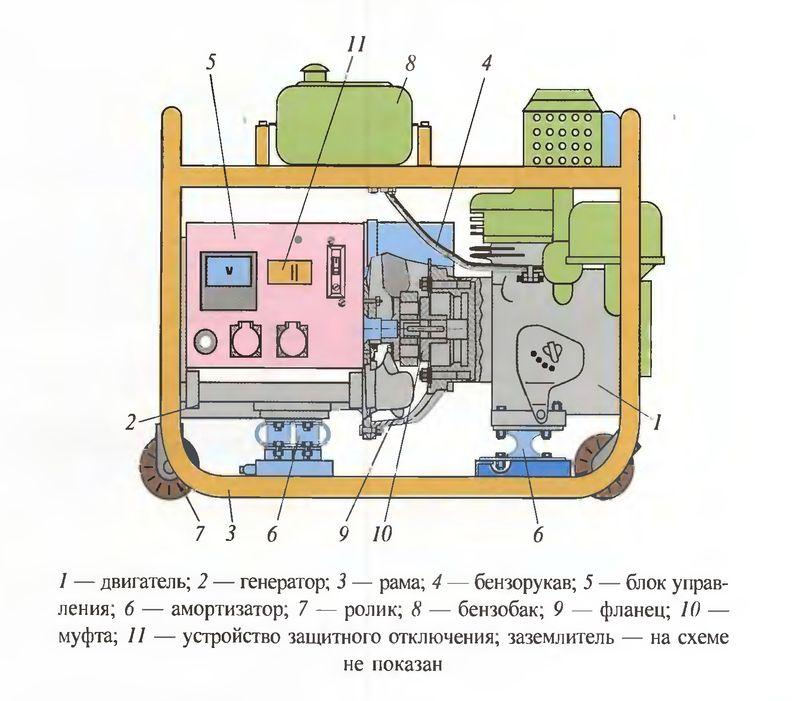 Схема передвижного электроагрегата (железнодорожной электростанции)