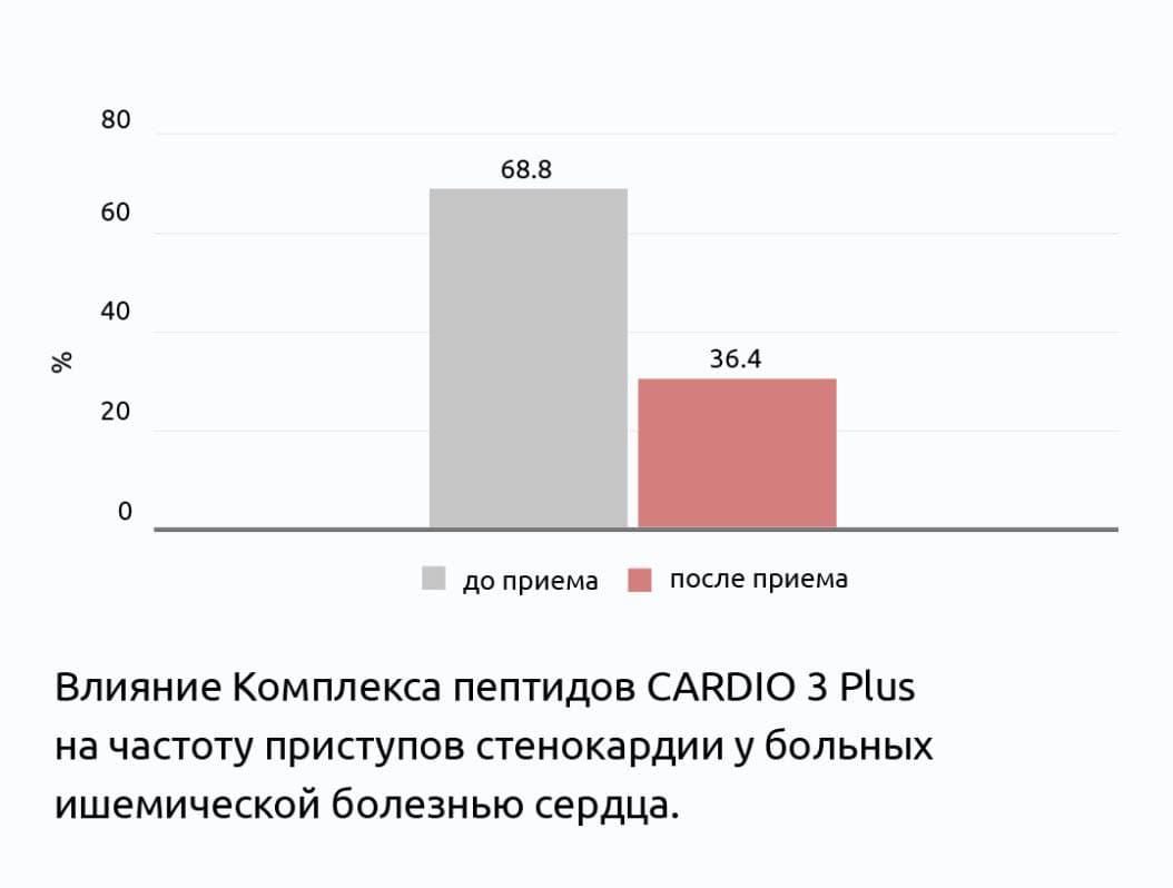 Кардио 3 плюс клинические испытания пептидов