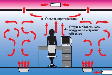 вытесняющая вентиляция офиса
