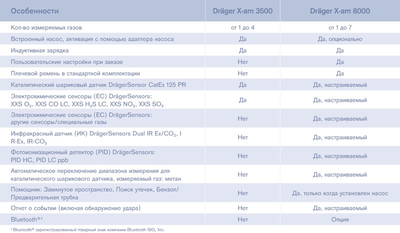 Сравнение Dräger X-am 3500 и Dräger X-am 8000