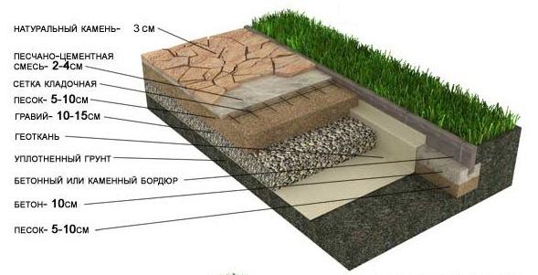 Схема пешеходного мощения