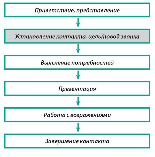 Общая структура контакта с клиентом