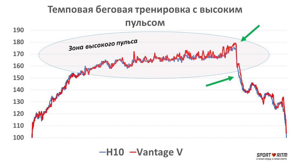 График сравнения пульса на Polar H10 и Pоlar Vantage V