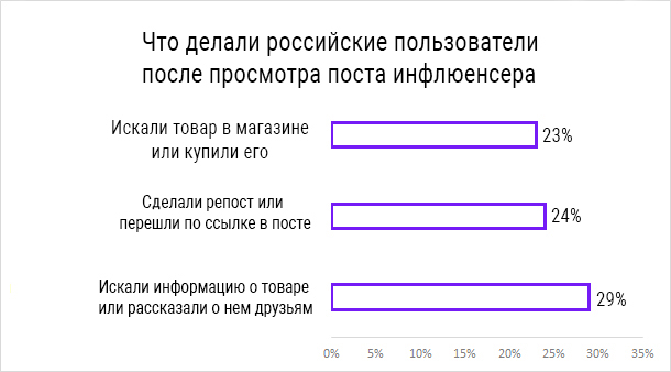маркетинг влияния статистика