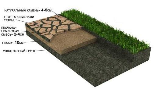 Схема дорожки с травой шаговой
